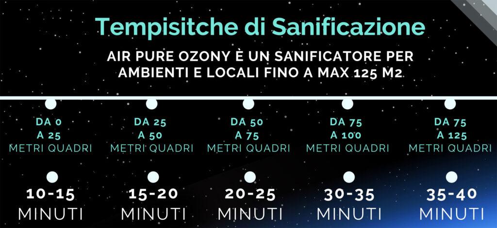 tempistiche sanificazione ozono